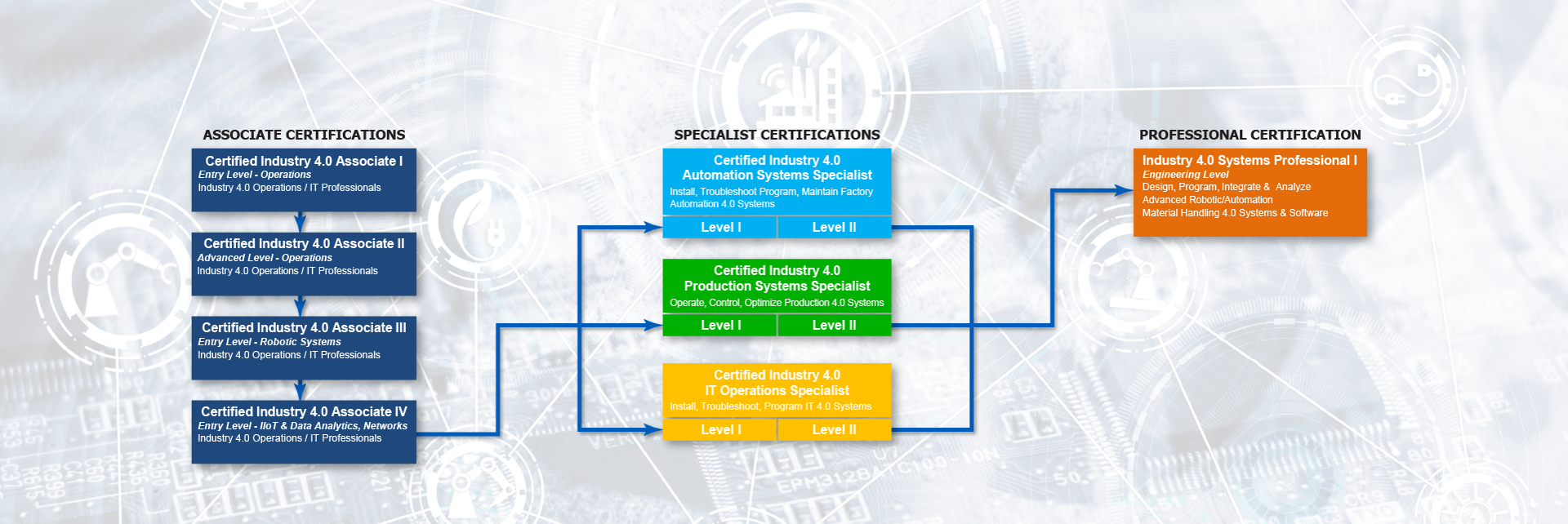 Smart Automation Certifications Flowchart
