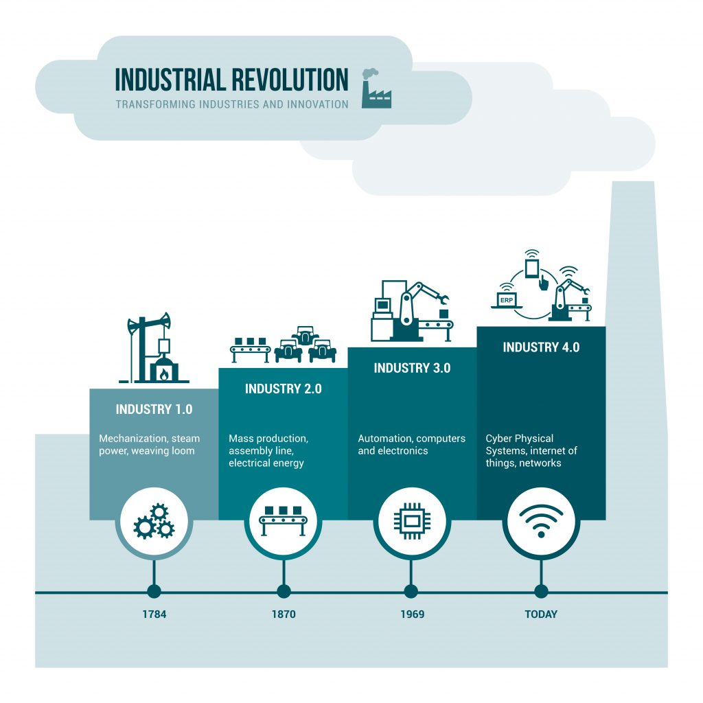 Industry 4.0 InfoGraphic with timeline of 1st, 2nd, 3rd, and 4th Industrial Revolutions